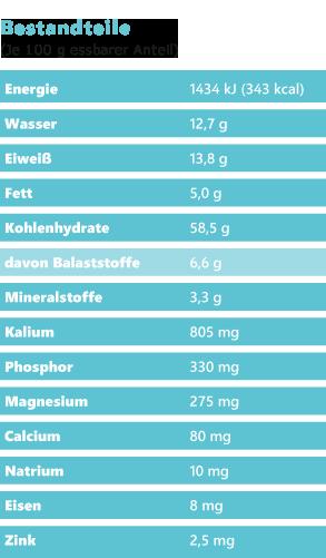 Quinoa Nährwerte - Tabelle